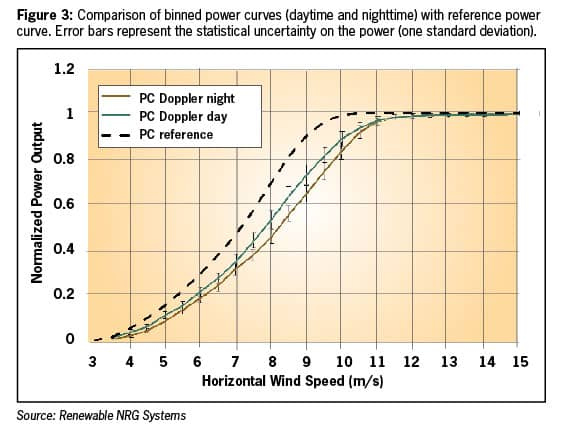 Figure 3: Comparison of binned power curves (daytime and nighttime) with reference power curve. Error bars represent the statistical uncertainty on the power (one standard deviation).