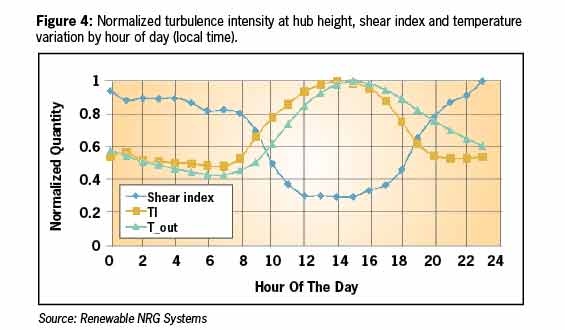 Figure 4: Normalized turbulence intensity at hub height, shear index and temperature variation by hour of day (local time).